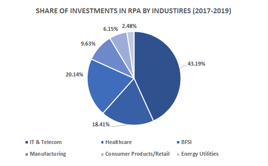 share-of-investments-for-the-period-2017-2019