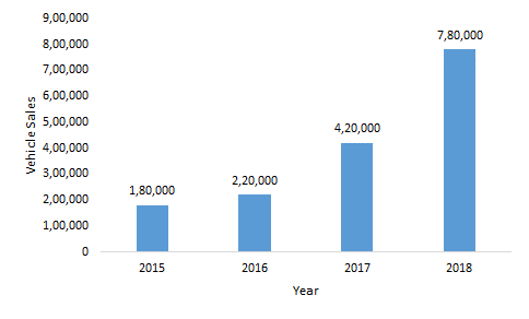 the-sale-of-EVs-in-China-for-the-period-of-2015-2018
