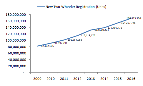 two-wheeler-market-is-expected-to-recover-by-the-end-of-2021
