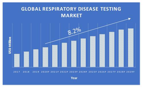Respiratory-Disease-Testing-Market-Growth