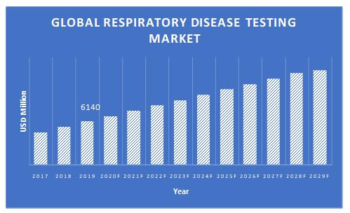 Respiratory-Disease-Testing-Market