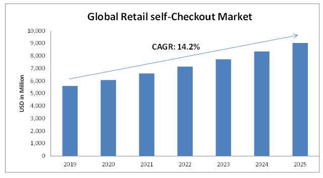Retail-Self-Checkout-Terminals-Market