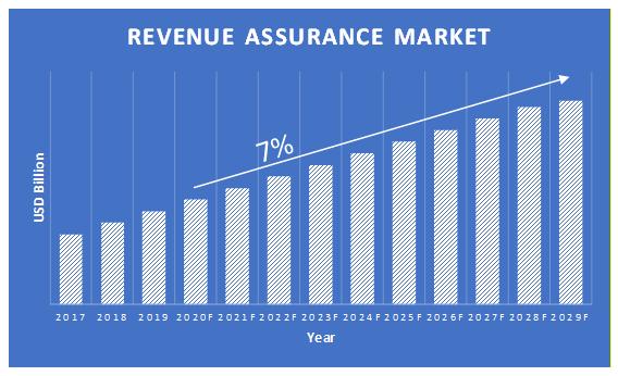 Revenue-Assurance-Market