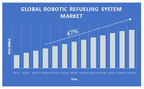 Robotic-Refueling-System-Market
