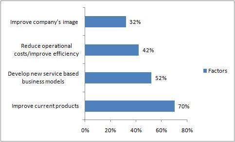 SMEs-utilize-IoT-technology