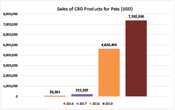 Sales-of-CBD-Products-for-Pets
