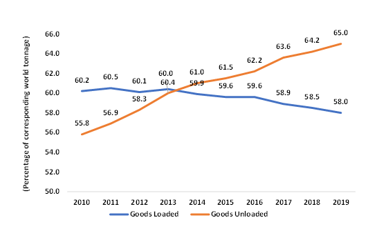 Seaborne-Trade-of-Developing-Economies-2010-2019