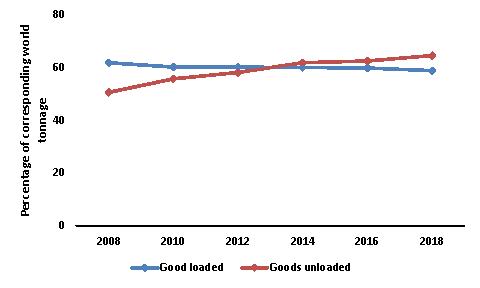 Seaborne-Trade-of-Developing-Economies-2018
