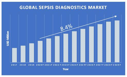 Sepsis-Diagnostics-Market-Growth