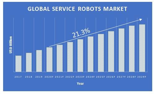 Service-Robots-Market