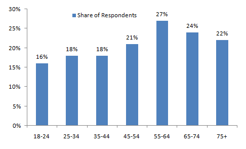Share-of-Consumers-Actively-Looking-for-GMO-free-Food-in-Canada-by-Age-group