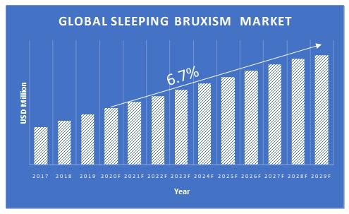 Sleeping-Bruxism-Market-Growth
