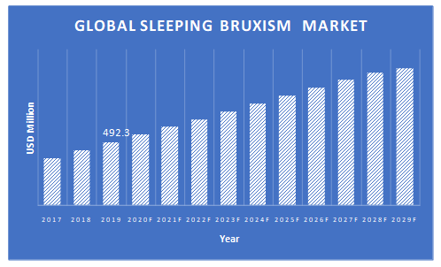 Sleeping-Bruxism-Market