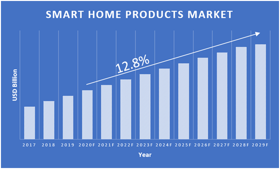 Smart-Home-Products-Market