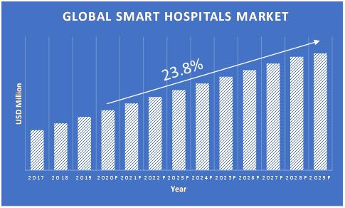 Smart-Hospitals-Market