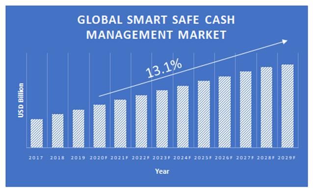 Smart-Safe-Cash-Management-Market-2