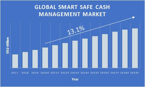 Smart-Safe-Cash-Management-Market