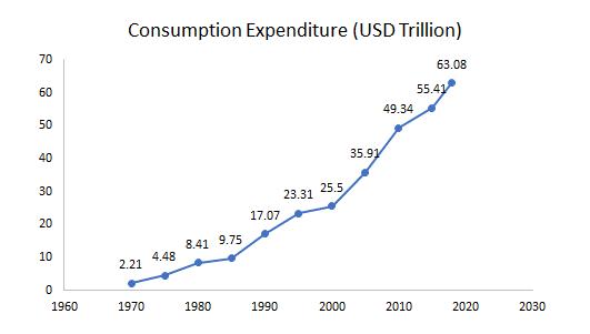 Soft-Flooring-Market-Consumption-Expenditure