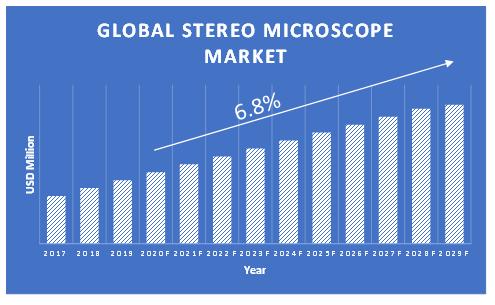 Stereo-Microscope-Market