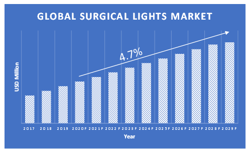 Surgical-Lights-Market-Growth