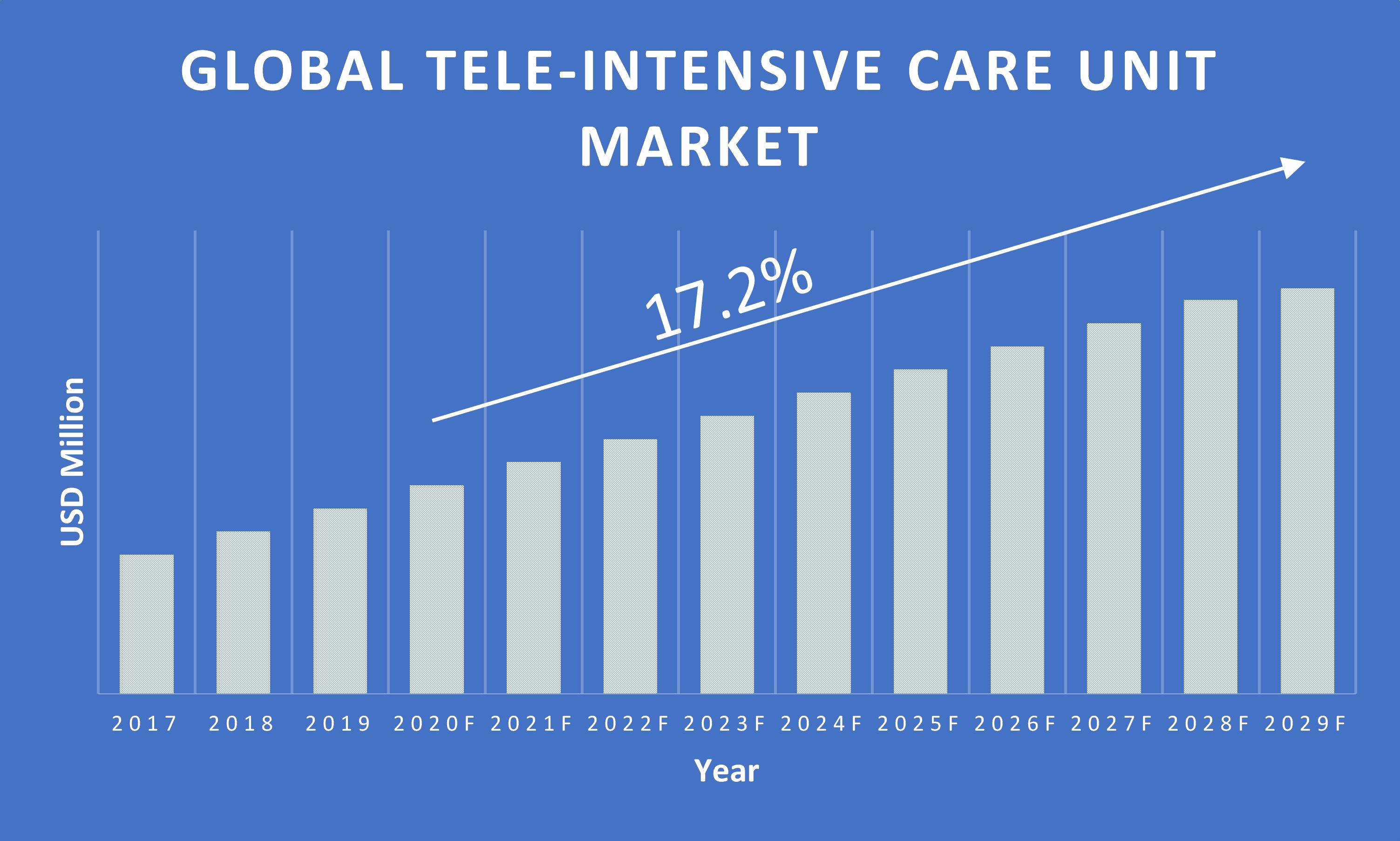Tele-Intensive-Care-Unit-Market-Growth