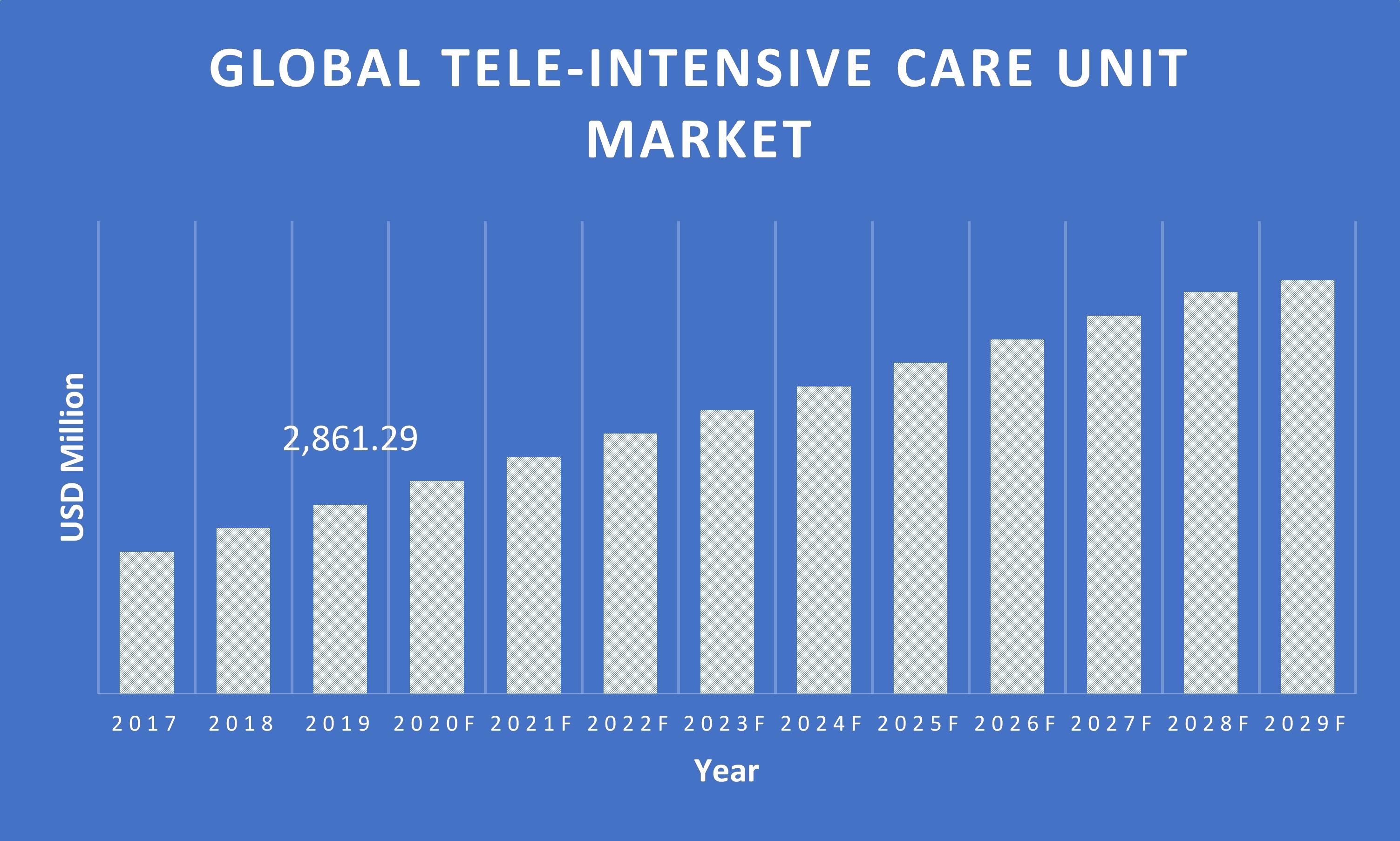 Tele-Intensive-Care-Unit-Market