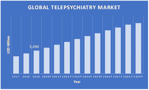Telepsychiatry-Market