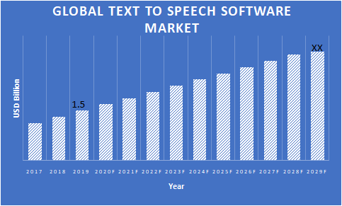 Text-to-Speech-Software-Market
