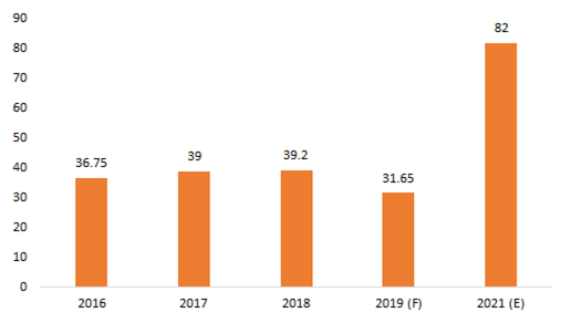 Textiles-and-Apparel-Exports-from-India-USD-billion-2016-2021