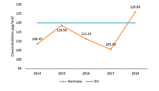 The-Trend-of-O3-Percentile-93.15-Concentrations-in-Germany