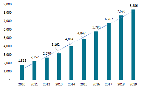 The-US-Brewery-Count-2010-2019