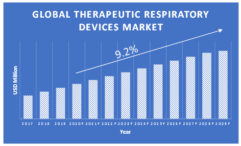Therapeutic-Respirator-Devices-Market-Growth