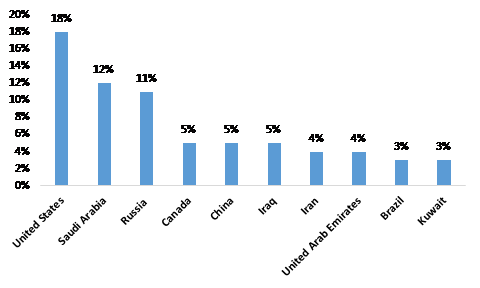 Top-Ten-Oil-Producers-and-Share-of-Total-World-Oil-Production-in-2018