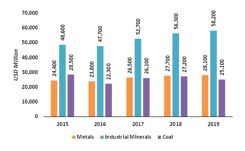 Total-Mine-Production-in-the-US-2015-2019