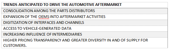 Trends-Anticepted-to-drive-automotive-aftermarket