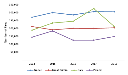 Trends-in-Fires-across-European-Countries-in-2014-2018