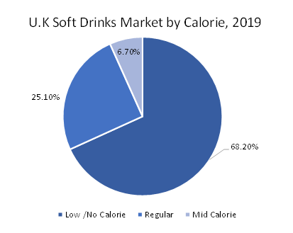 UK-Soft-Drink-Market-by-Calorie-2019
