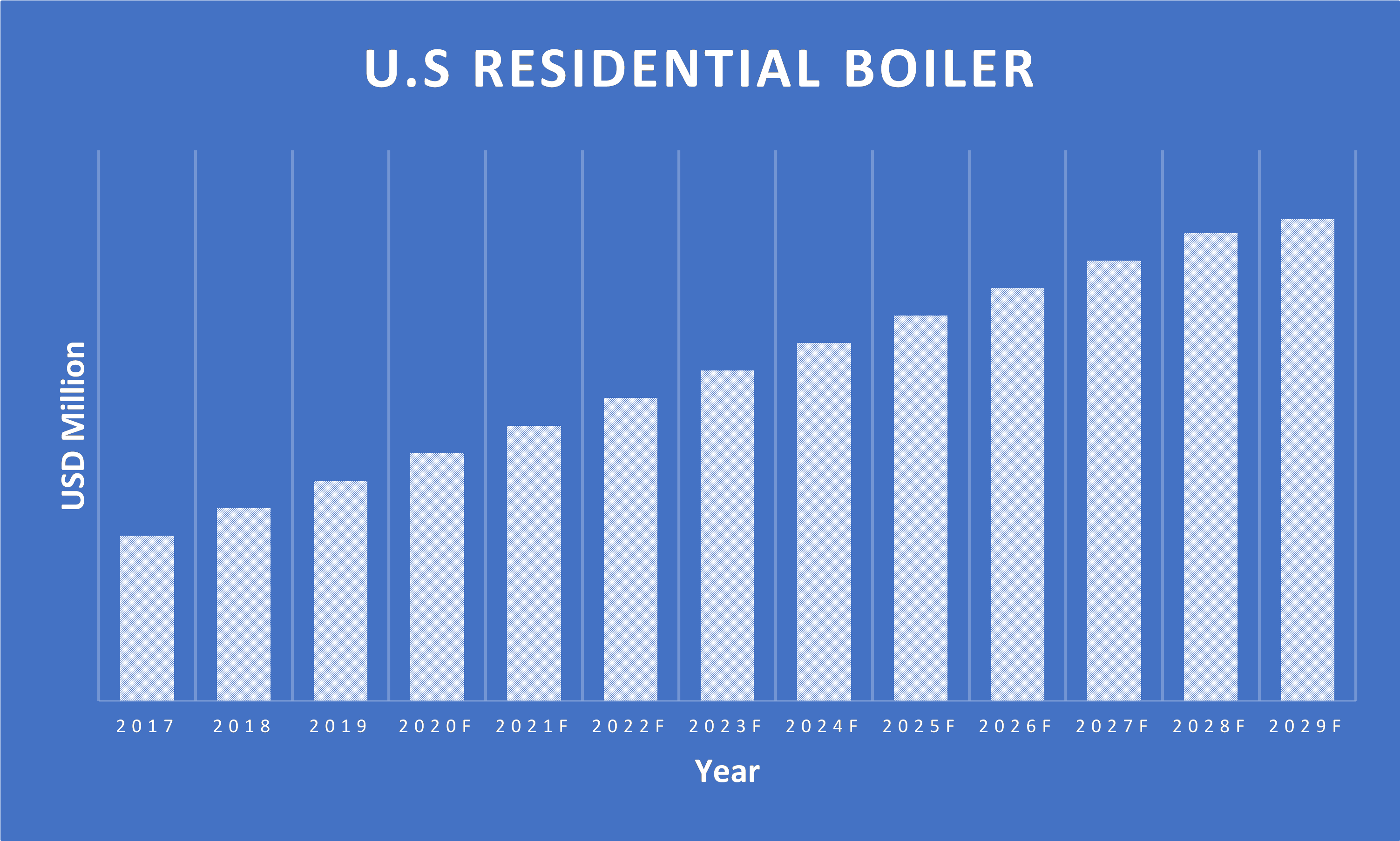 US-Residential-Boiler-Market