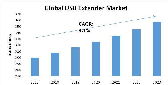 USB-Extender-Market