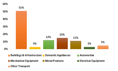 Use-of-Steel-In-Different-Sectors-2018