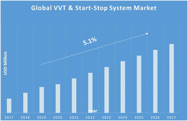 VVT-and-Start-Stop-System-Market