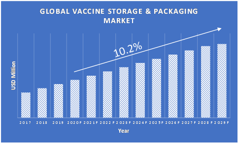 Vaccine-Storage-and-Packaging-Market-Growth
