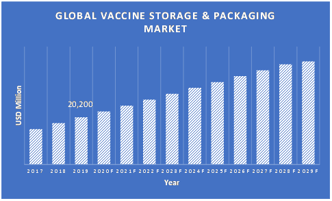 Vaccine-Storage-and-Packaging-Market