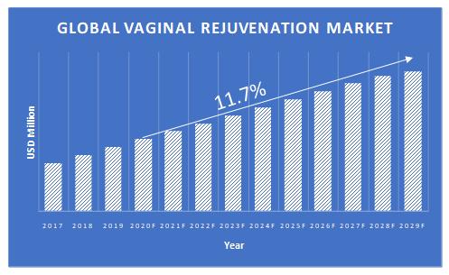 Vaginal-Rejuvenation-Market-Growth
