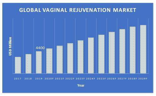 Vaginal-Rejuvenation-Market