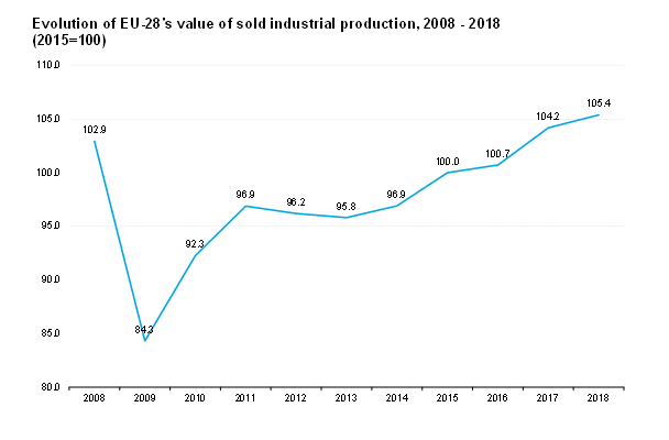 Value-of-Solid-Industrial-Production-2008-2018