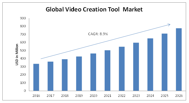 Video-Creation-Tool-Market