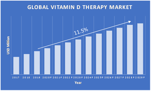 Vitamin-D-Therapy-Market-Growth