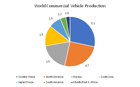 World-Commercial-Vehicle-Production