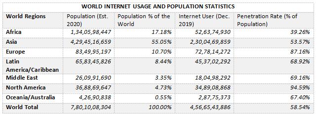 World-Internet-Usages-and-Population-Statastics